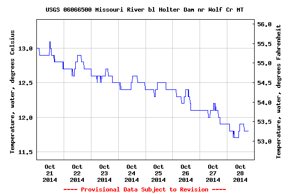 USGS.06066500.15.00010..20141021.20141028..0.