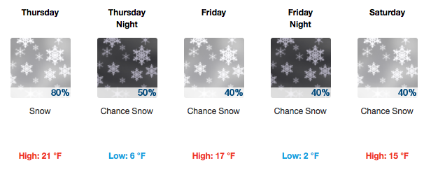 Missouri River Weekend Forecast