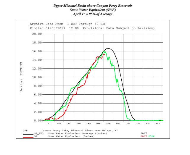 Missouri River April May Fly Fishing Forecast