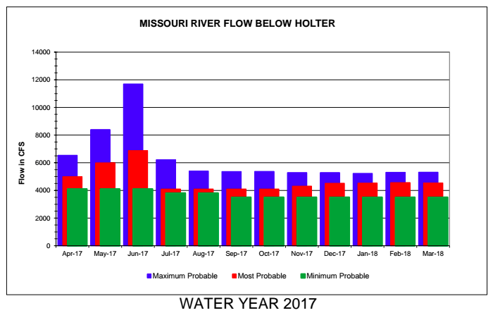 Missouri River April May Fly Fishing Forecast