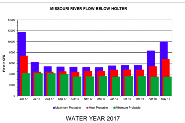 Missouri River Water Update