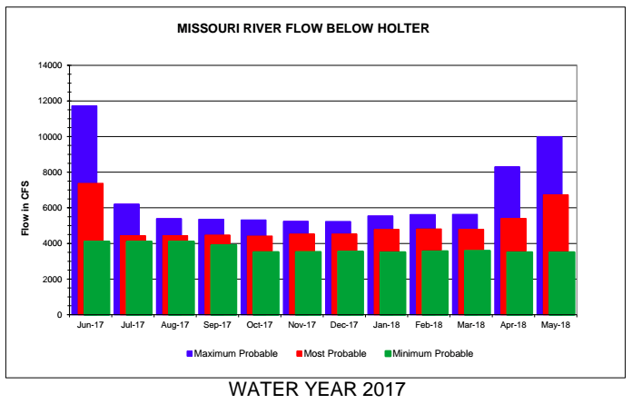 Missouri River Water Update