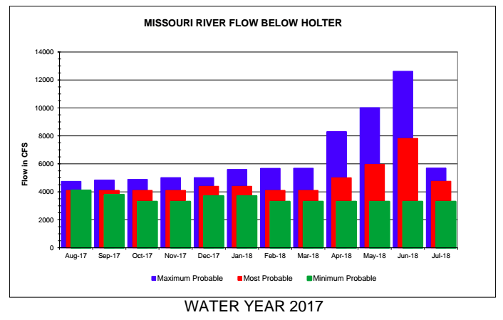 Water levels, Weather, and a short State of the Mo