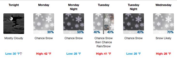 Weekly Weather Montana