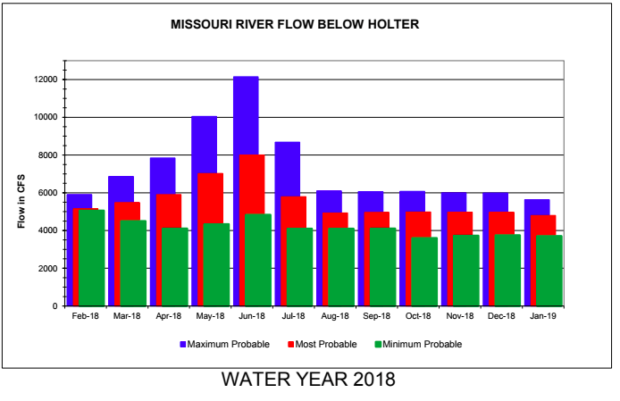 Missouri river february fishing forecast 2018 for Fishing weather report
