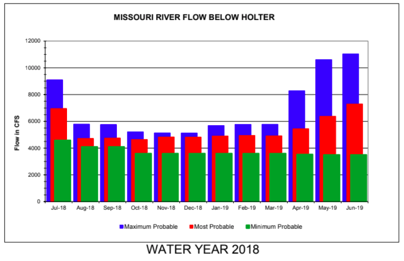 July Missouri River Fly Fishing Forecast