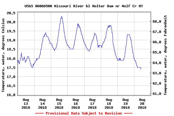 Missouri River Monday August 20th Fishing Report