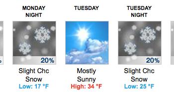 Missouri River Weekly Weather