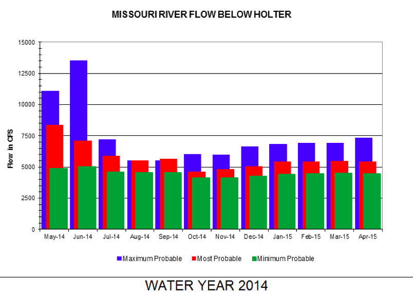 May State of the Missouri River