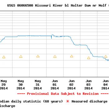 Missouri River Montana Fishing Report June 6th 2014