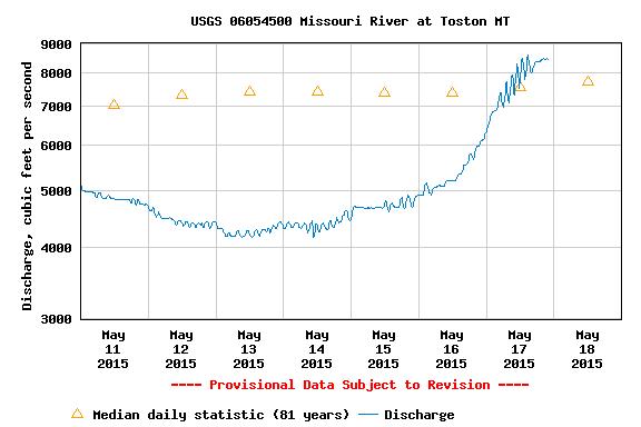 USGS.06054500.06.00060..20150511.20150518.log.0.p50