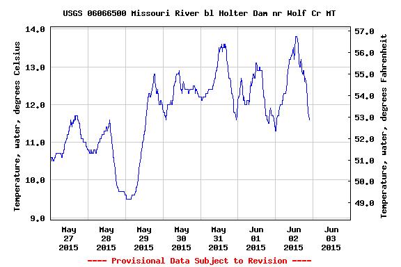 USGS.06066500.15.00010..20150527.20150603..0.