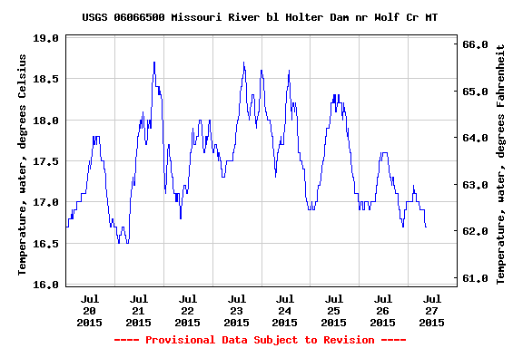 USGS.06066500.15.00010..20150720.20150727..0.