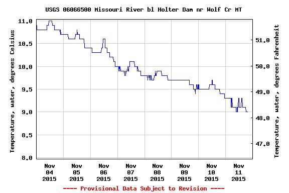 Missouri River temps falling ...