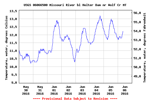 Missouri River Water Temps