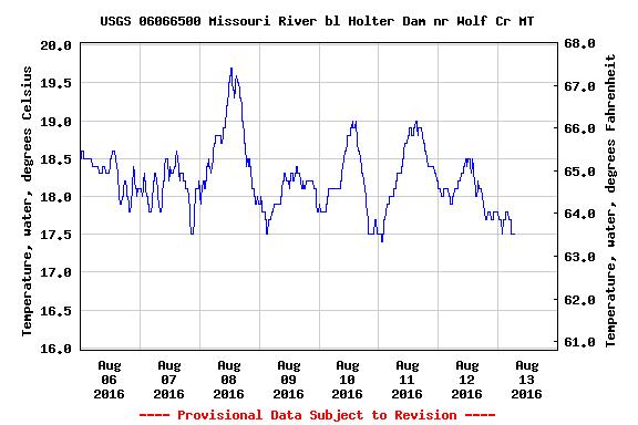 USGS.06066500.82404.00010..20160806.20160813..0.
