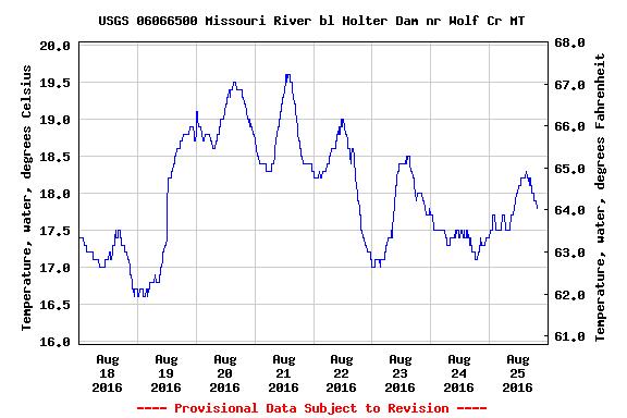 USGS.06066500.82404.00010..20160809.20160816..0.