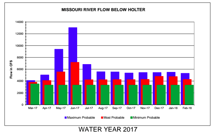 March Missouri River Fly Fishing Forecast