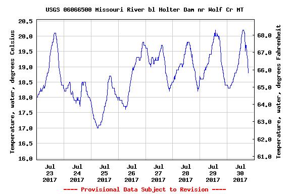 July 31 Missouri River Fishing Report