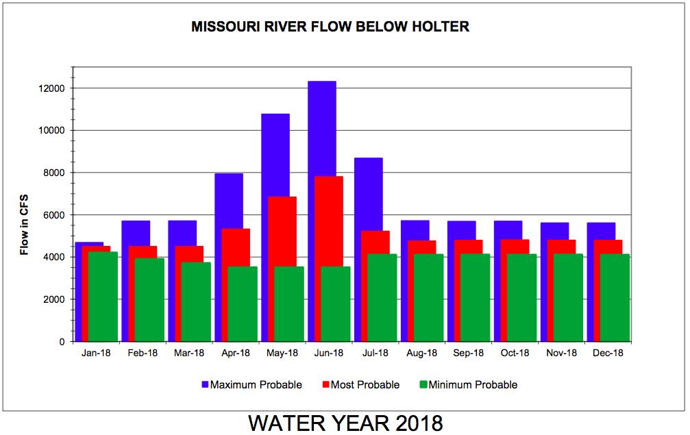 2018 Missouri River Water Preditctions