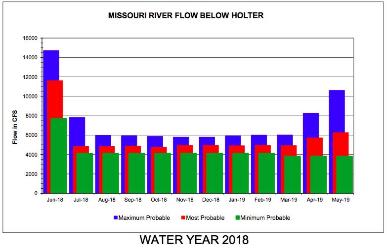 Headhunters Fly Shop Missouri River June Forecast