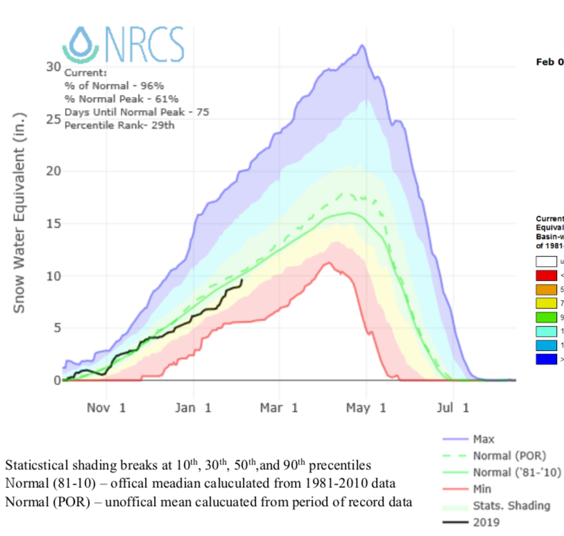 2019 Missouri River Summer Water Forecast Update