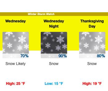 Thanksgiving Week Weather/Fishing Forecast