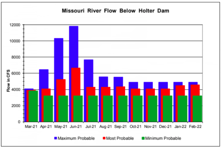 2021 Water Chart Missouri River Montana