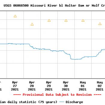 USGS Holter Dam Gauge Malfunction