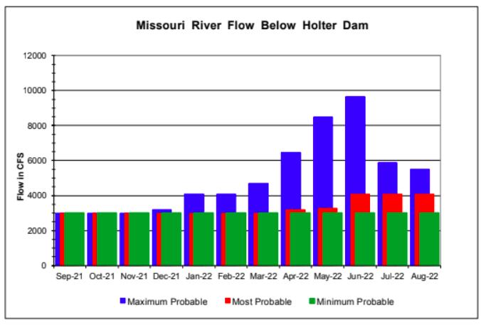 Low Water Fall Ahead